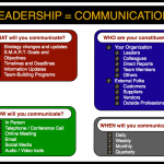 Does Leadership = Communication? | Use this Communication Matrix