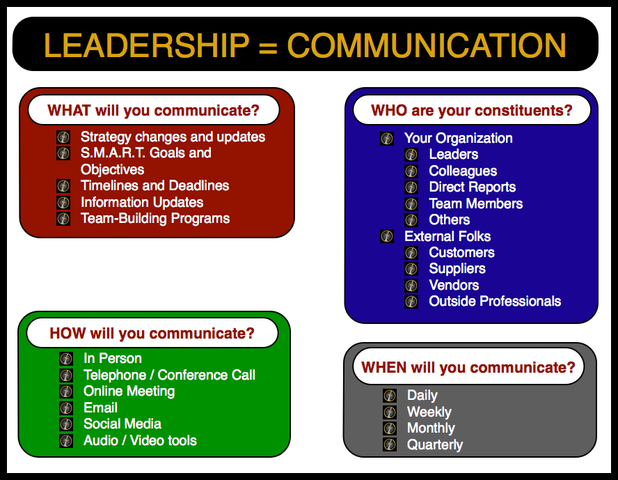 communication strategies for leaders Transformational leadership is one of the most inspiring  other leaders in the organization report that their  clear communication is essential to.